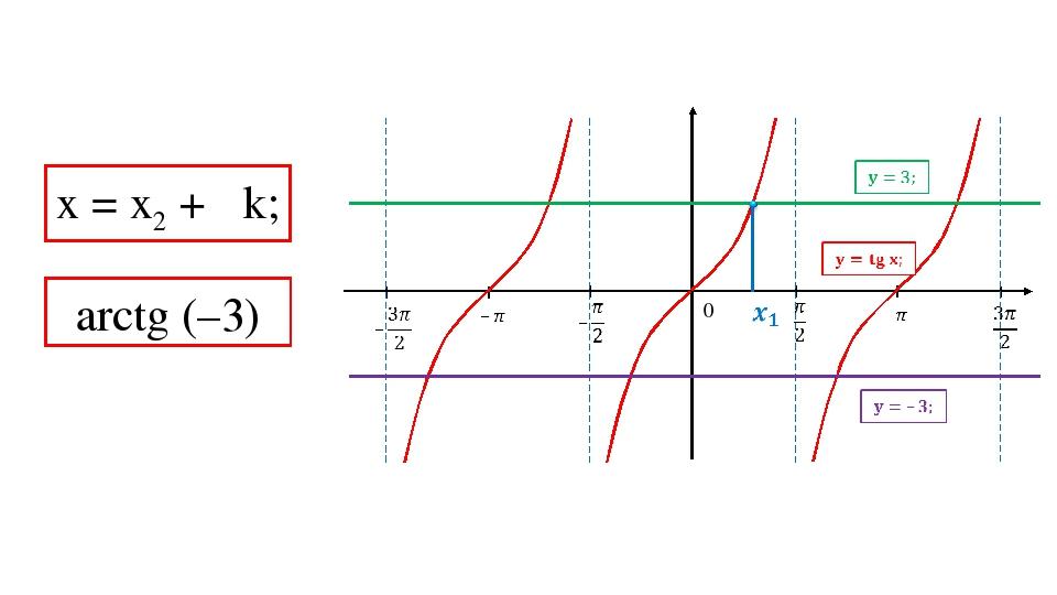 0 х = х2 + πk; arctg (–3)