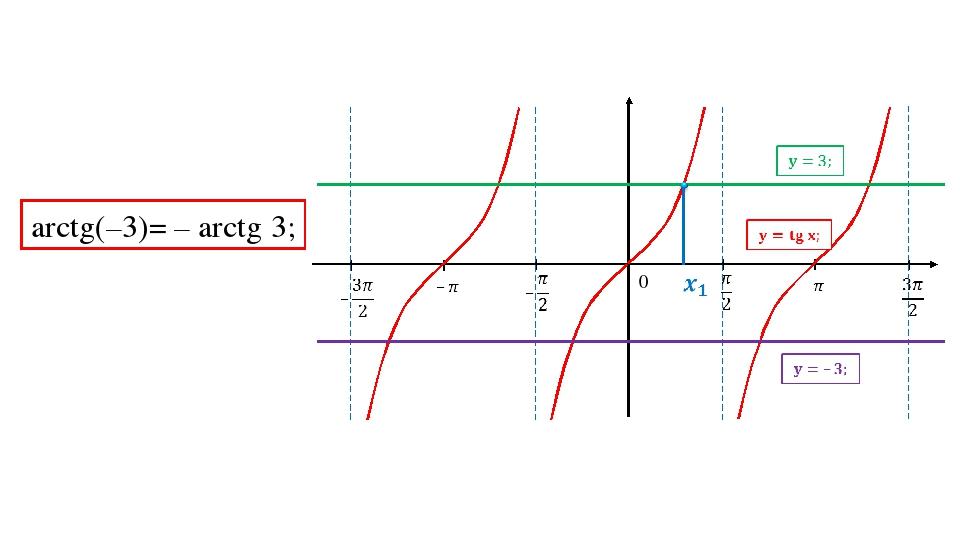 0 arctg(–3)= – arctg 3;