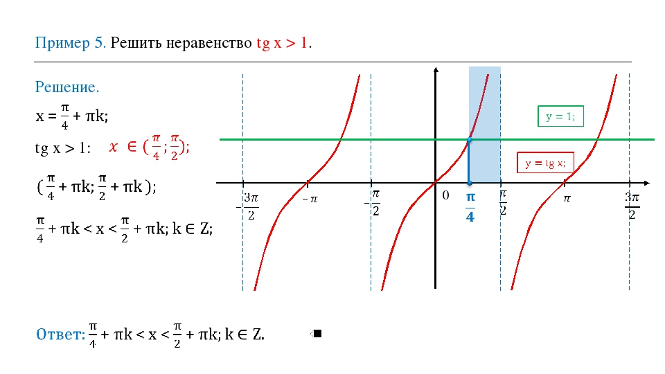 Пример 5. Решить неравенство tg х > 1. Решение. 0 tg х > 1: