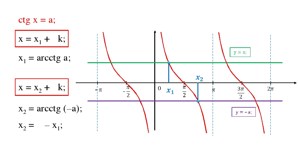 ctg х = a; 0 х = х1 + πk; х = х2 + πk; х1 = arcctg a; х2 = arcctg (–a); х2 =...