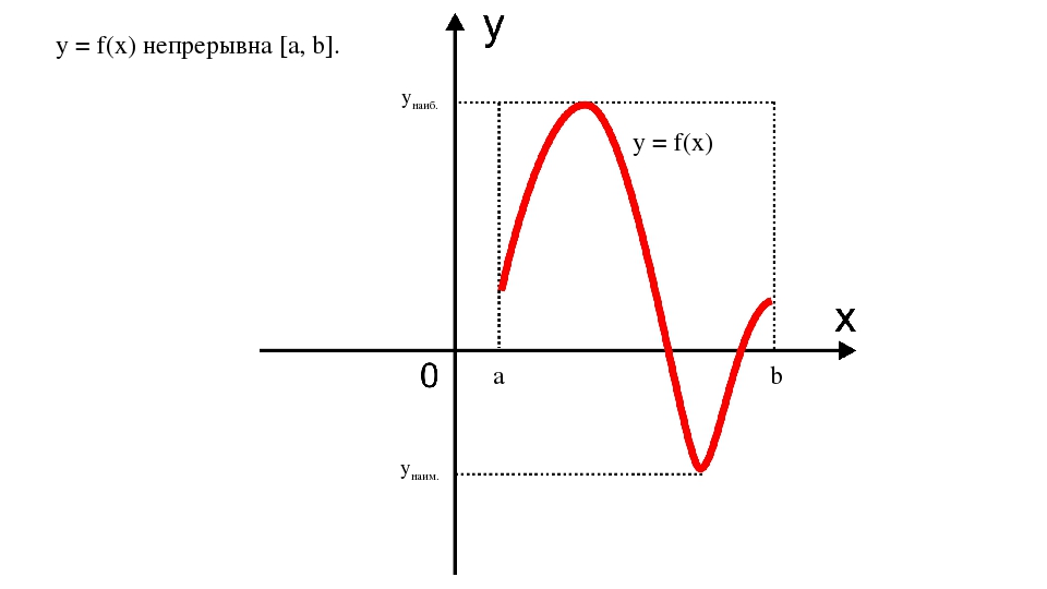 y = f(x) непрерывна [а, b]. унаиб. yнаим. a b y = f(x)