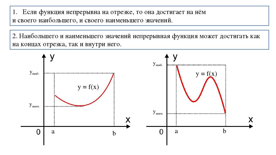 Если функция непрерывна на отрезке, то она достигает на нём и своего наибольш...