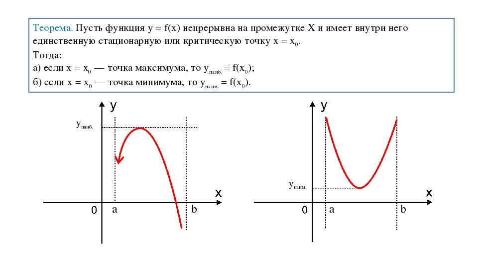 Теорема. Пусть функция y = f(x) непрерывна на промежутке X и имеет внутри нег...