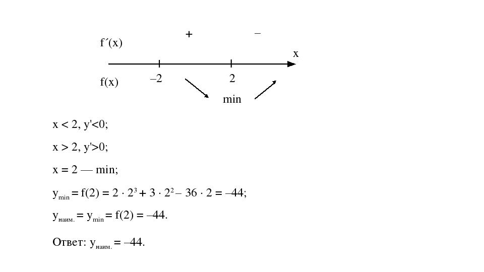 2 – + f´(x) f(x) –2 min x х < 2, у' 2, у'>0; х = 2 — min; ymin = f(2) = 2 ∙ 2...