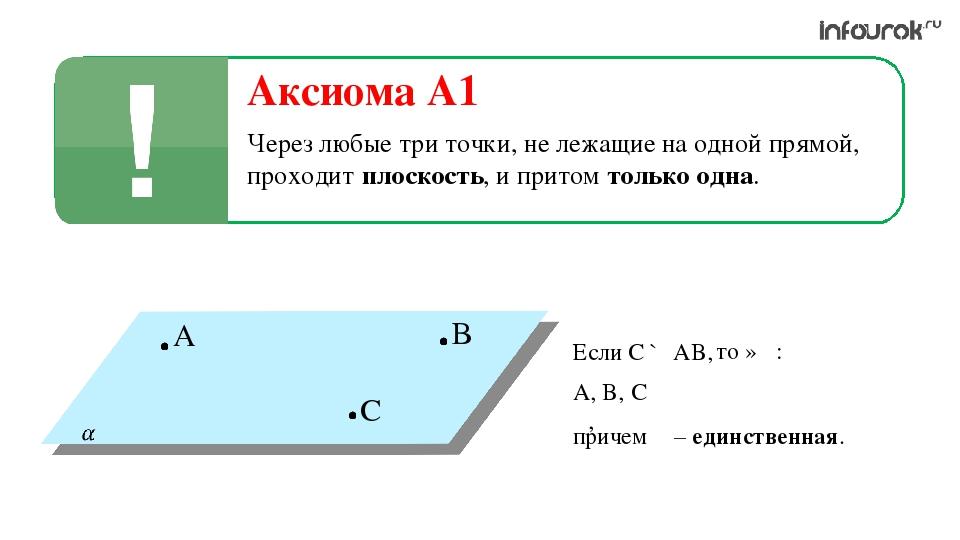 Если C ∉ AB, то ∃α: A, B, C ∊ α, причем α – единственная.