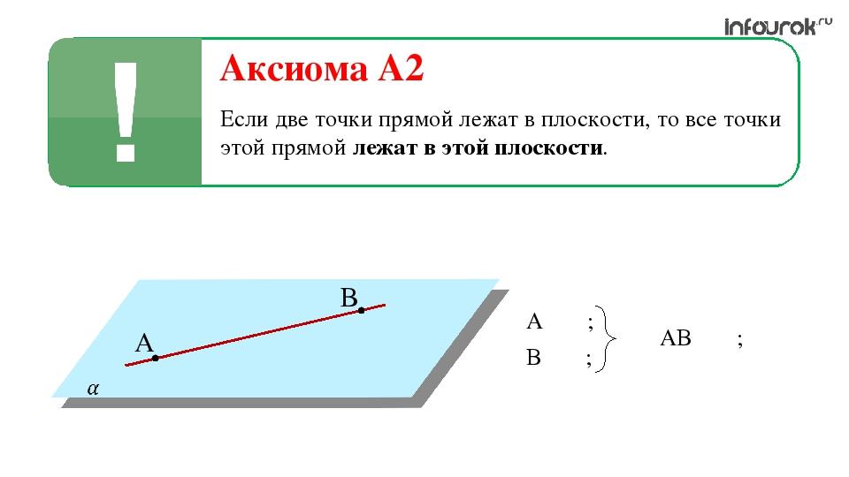 Аксиома A2 Если две точки прямой лежат в плоскости, то все точки этой прямой...