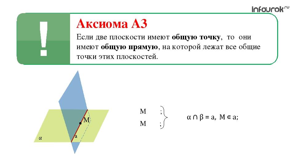 Аксиома A3 Если две плоскости имеют общую точку, то они имеют общую прямую, н...