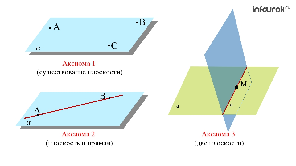 Аксиома 1 (существование плоскости) Аксиома 2 (плоскость и прямая) Аксиома 3...