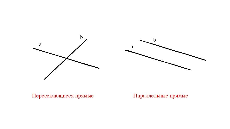 а b а b Пересекающиеся прямые Параллельные прямые