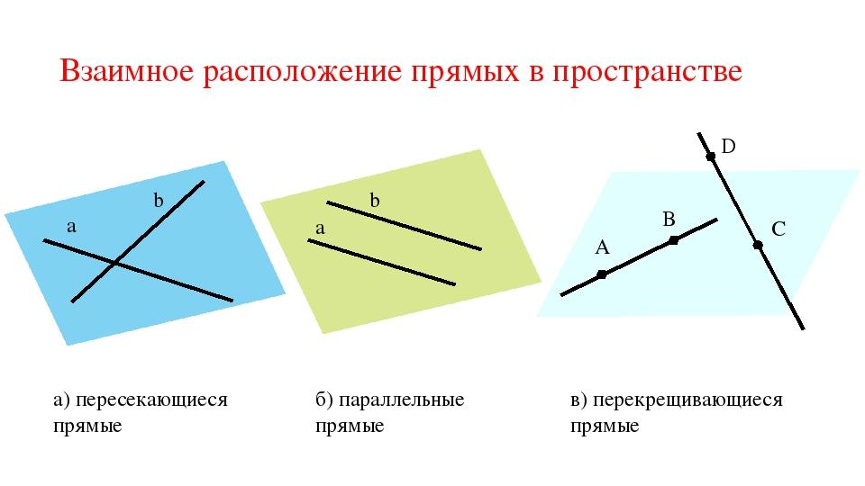 Взаимное расположение прямых в пространстве а b α а b β A B γ C D а) пересека...