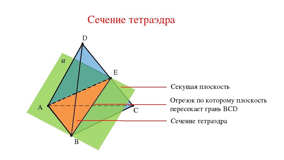 C D B A Сечение тетраэдра E Секущая плоскость Отрезок по которому плоскость п...