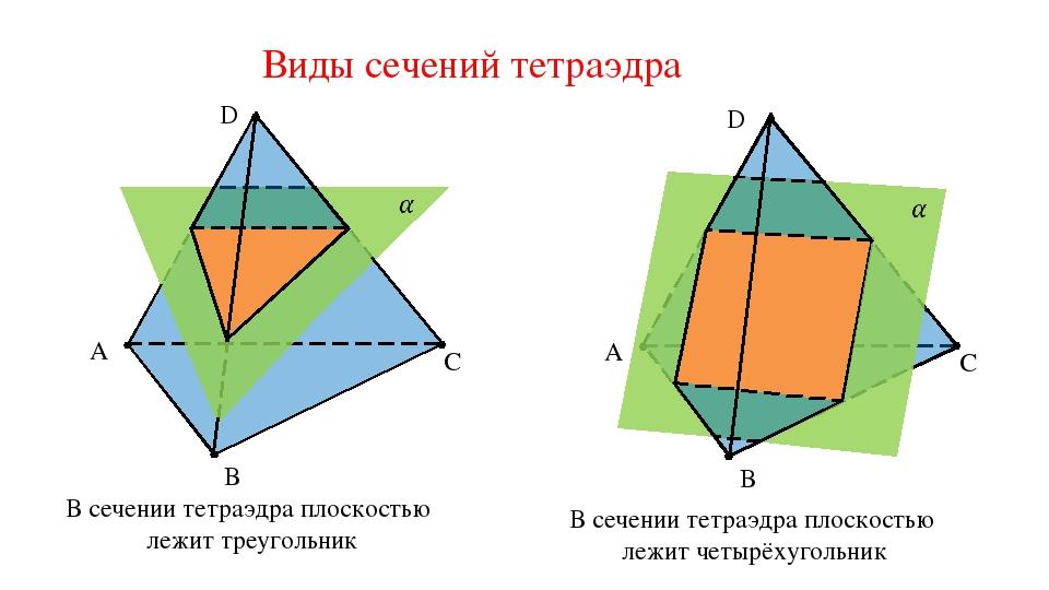 Виды сечений тетраэдра C B A C B A В сечении тетраэдра плоскостью лежит треуг...