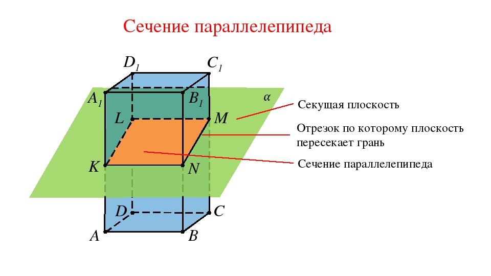Сечение параллелепипеда A B C D B1 C1 D1 A1 M N K L Секущая плоскость Отрезок...