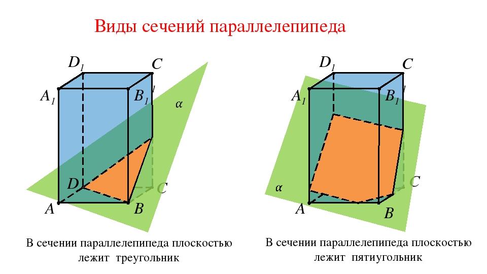 Виды сечений параллелепипеда A C D B1 C1 D1 A1 B В сечении параллелепипеда пл...