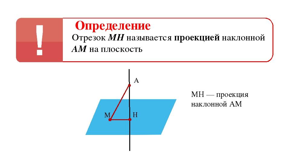Определение Отрезок МН называется проекцией наклонной АМ на плоскость α α A H...