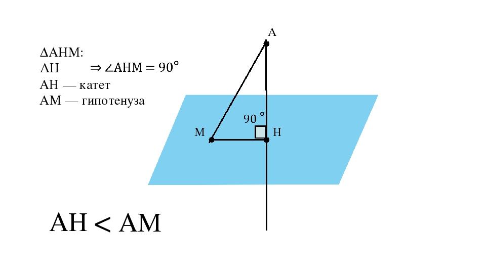 α A H M ∆AHM: AH ⏊ α AH AM < АН — катет АM — гипотенуза