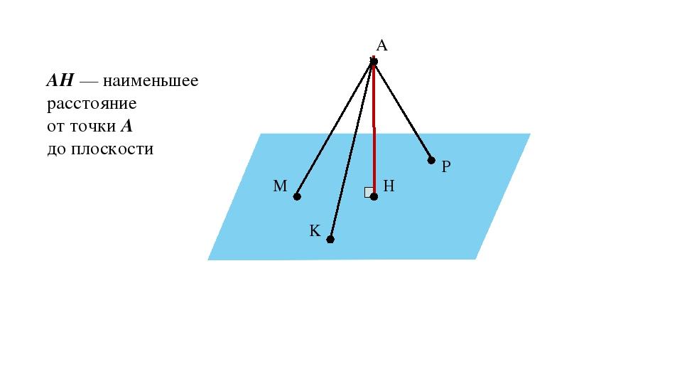 α A H M P K AH — наименьшее расстояние от точки A до плоскости α