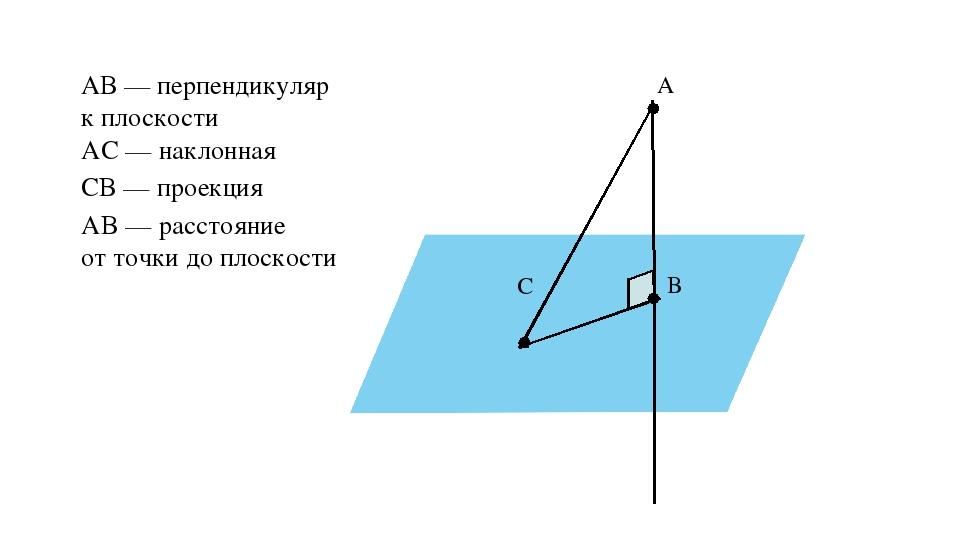 α A B C АВ — перпендикуляр к плоскости АC — наклонная CB — проекция АB — расс...