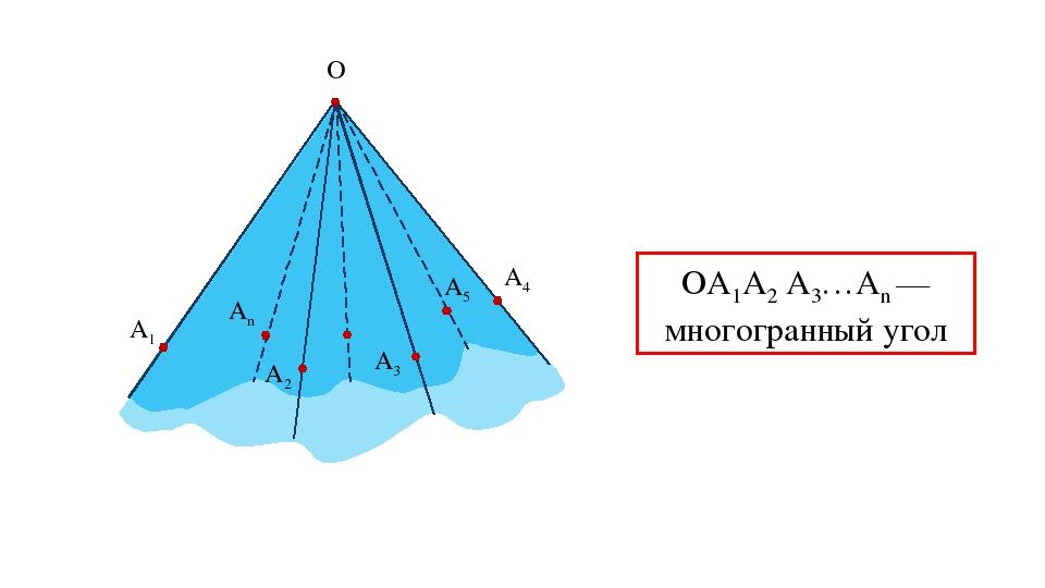 O A1 A2 A3 A4 A5 An ОА1А2 А3…Аn — многогранный угол