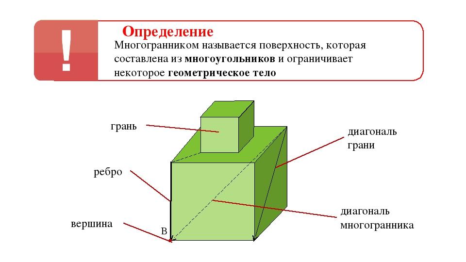 Определение Многогранником называется поверхность, которая составлена из мног...