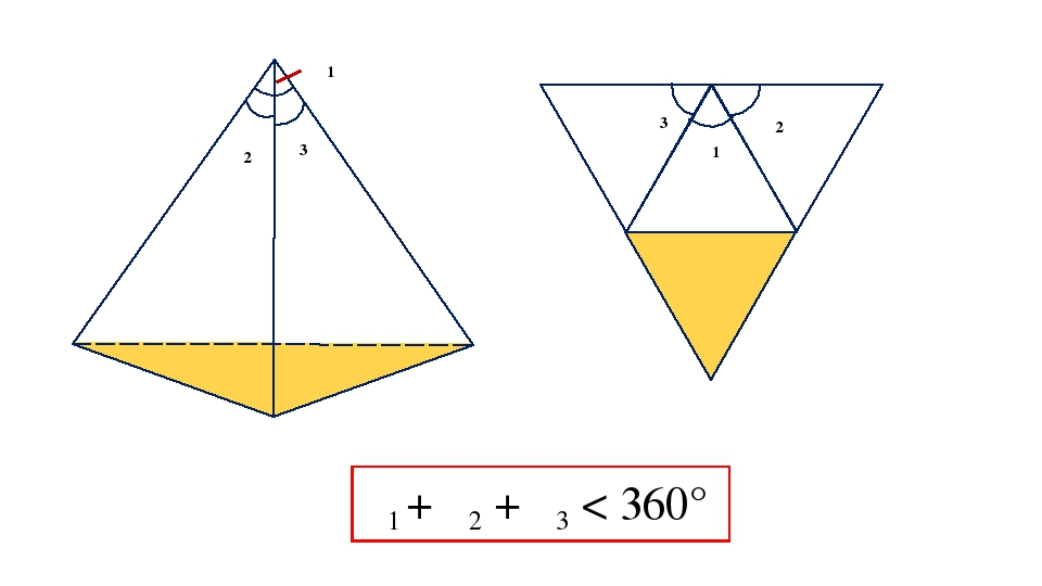 φ1 φ2 φ3 φ3 φ2 φ1 φ1 + φ2 + φ3 < 360°