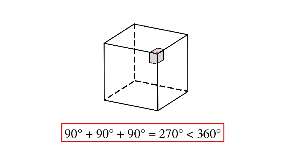90° + 90° + 90° = 270° < 360°