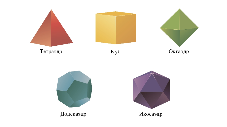 Тетраэдр Куб Октаэдр Додекаэдр Икосаэдр