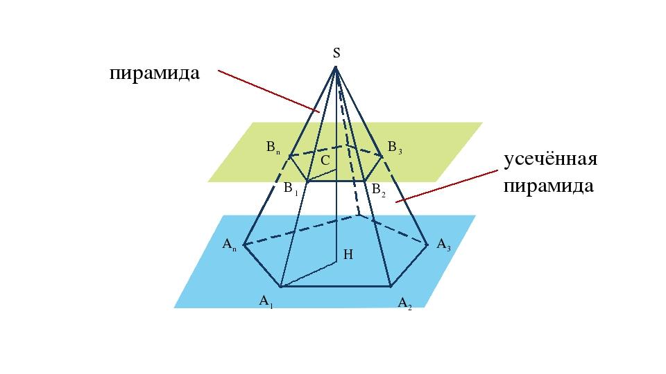A1 A2 A3 An B1 B2 B3 Bn S C α β H пирамида усечённая пирамида