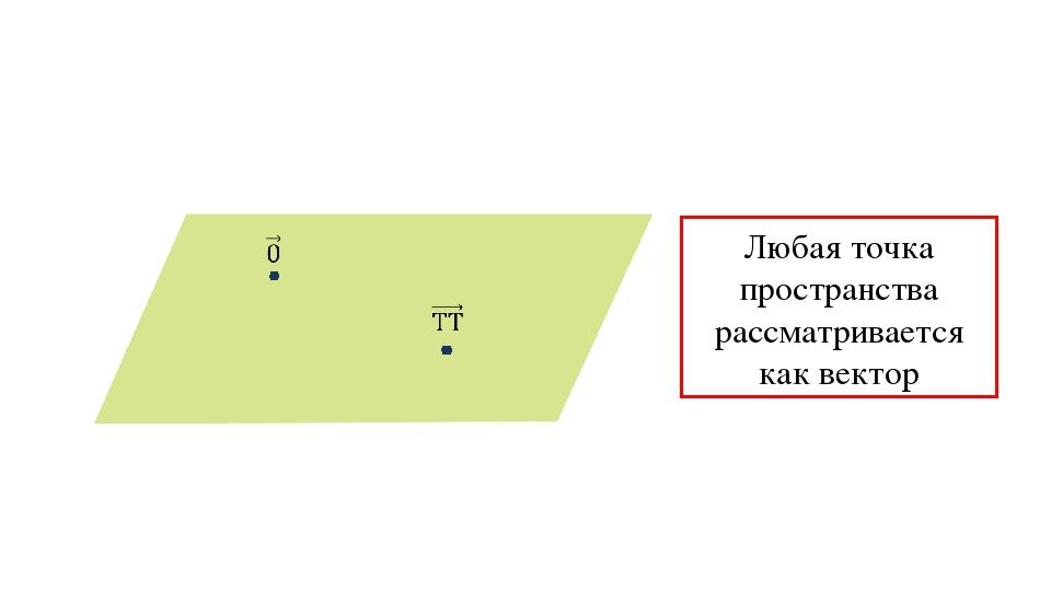 Любая точка пространства рассматривается как вектор