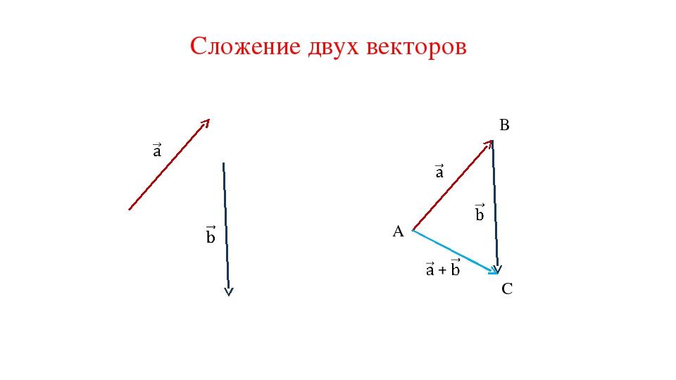 Сложение двух векторов A B C