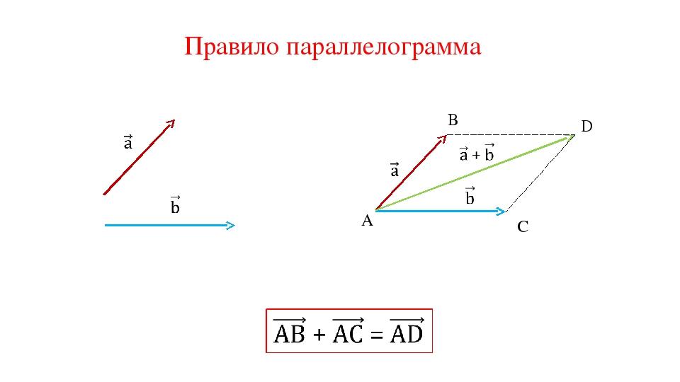 Правило параллелограмма A B C D