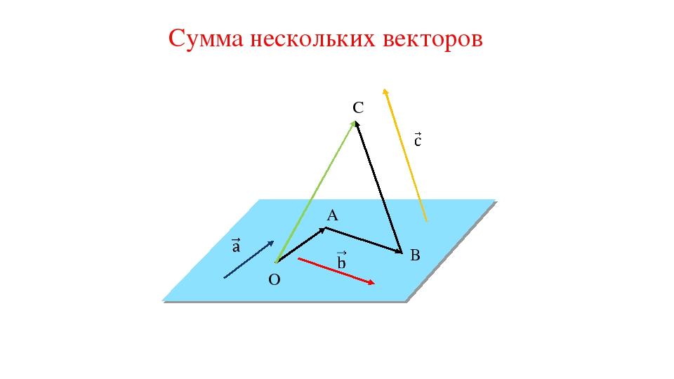 Сумма нескольких векторов C B A O