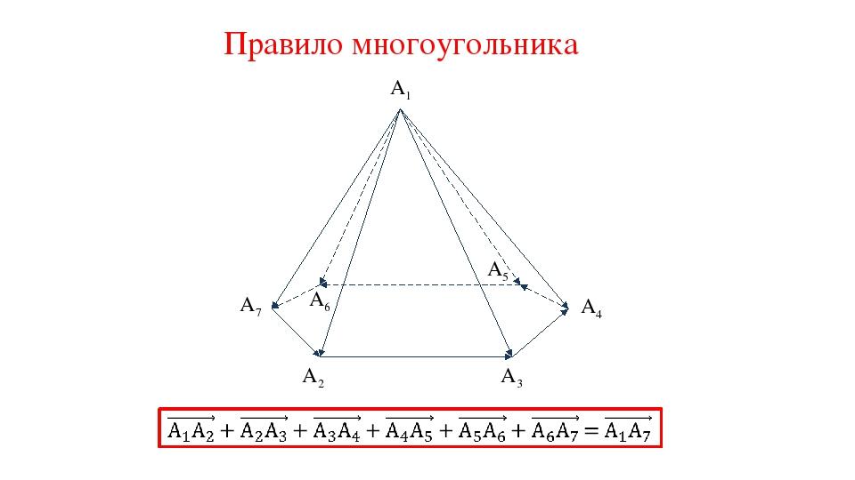 Правило многоугольника A1 A2 A3 A5 A6 A7 A4