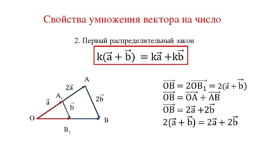Свойства умножения вектора на число 2. Первый распределительный закон O A B A...