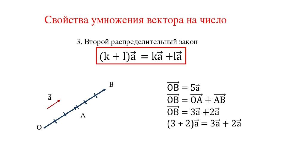 Свойства умножения вектора на число 3. Второй распределительный закон O A B