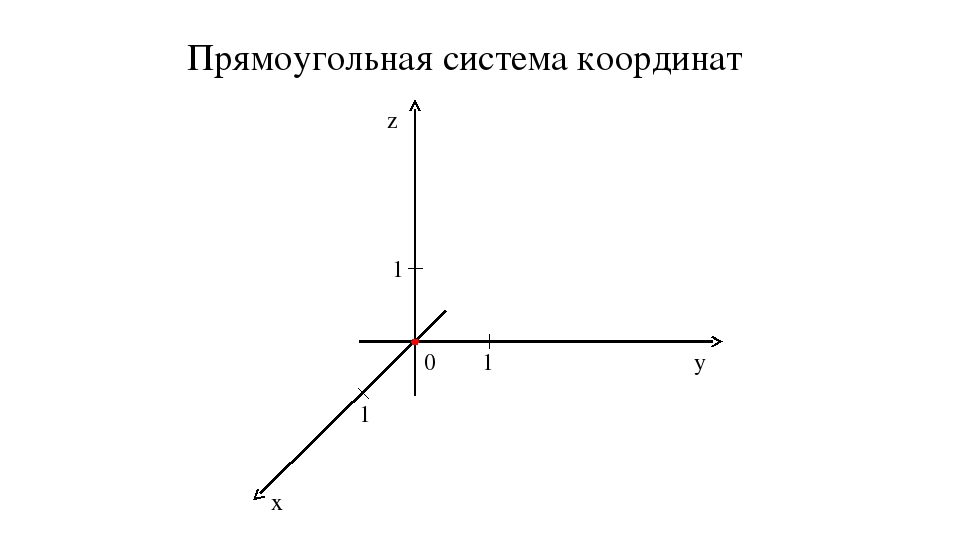 0 1 1 1 z y x Прямоугольная система координат