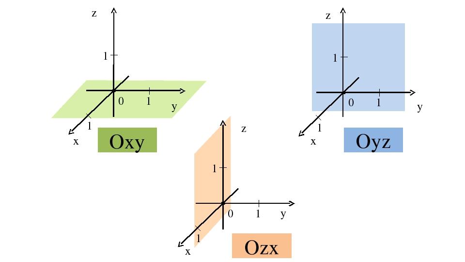 0 1 1 1 z y x 0 1 1 1 z y x 0 1 1 1 z y x Оху Оуz Оzх