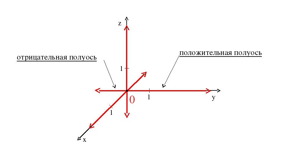 0 1 1 1 z y x положительная полуось отрицательная полуось