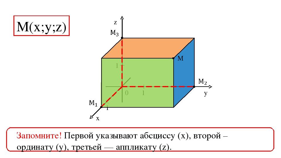 0 1 1 1 z y x M М(х;у;z) Запомните! Первой указывают абсциссу (х), второй – о...