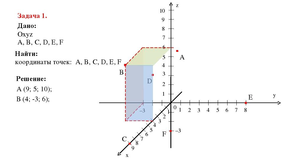 z y x 0 1 2 3 4 5 6 7 8 1 2 3 4 5 6 7 8 9 10 1 2 3 4 5 6 7 8 9 –3 A B C D E F...