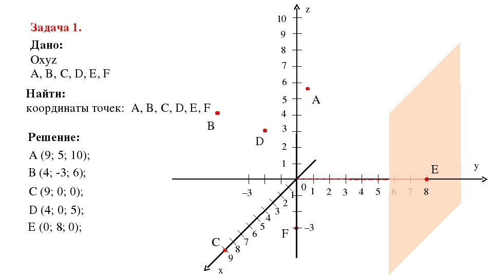 F –3 z y x 0 1 2 3 4 5 6 7 1 2 3 4 5 6 7 8 9 10 1 2 3 4 5 6 7 8 9 –3 A B C D...