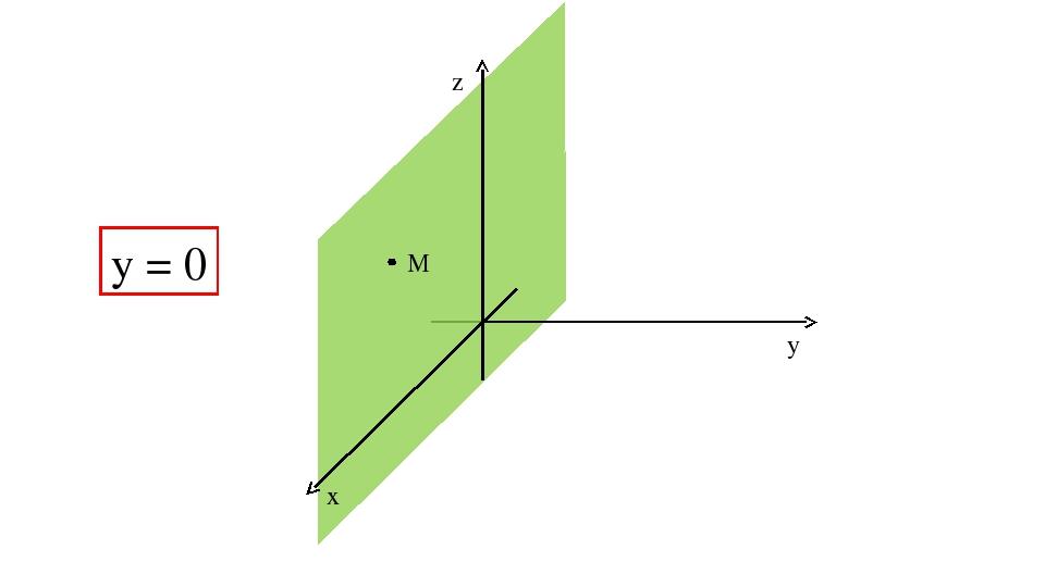 z y x M y = 0