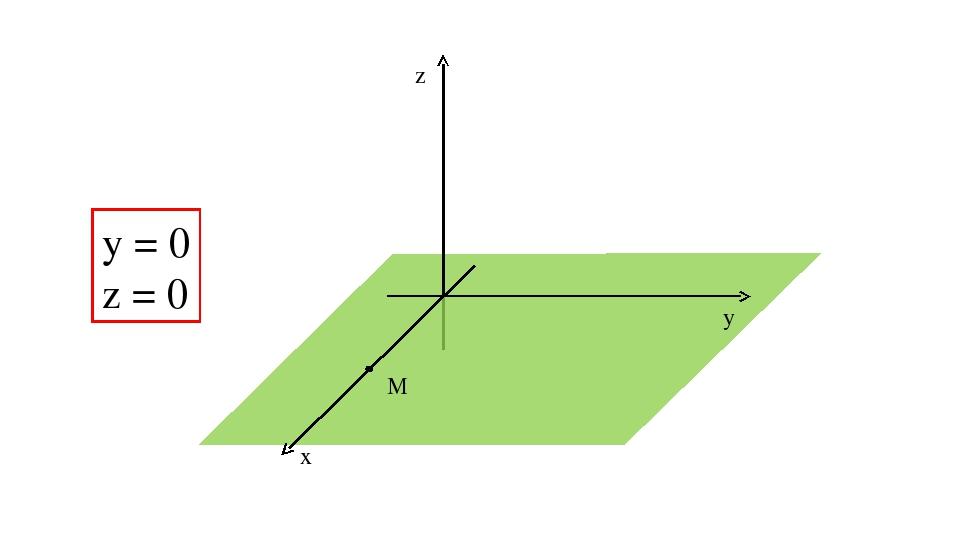 z y x М у = 0 z = 0
