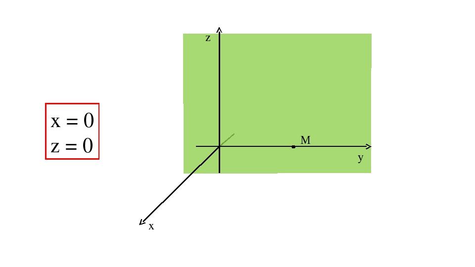z y x M x = 0 z = 0