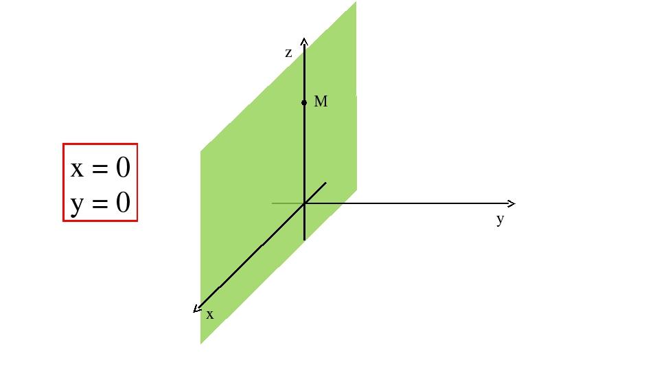 z y x M х = 0 y = 0