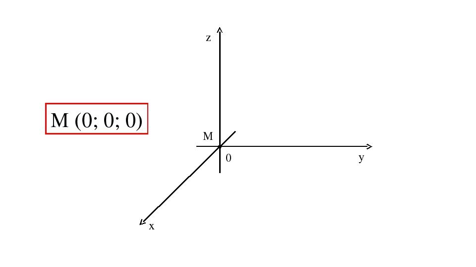 z y x M М (0; 0; 0) 0