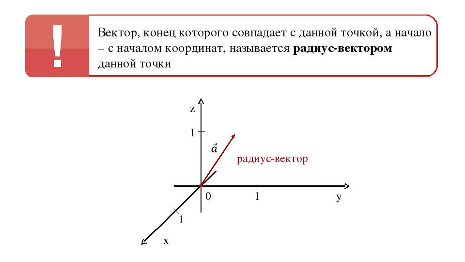 0 1 1 1 z y x Вектор, конец которого совпадает с данной точкой, а начало – с...