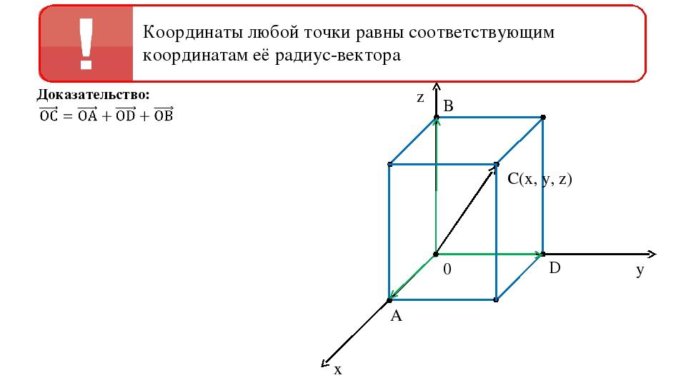 0 z y x B C(x, y, z) D A Доказательство: Координаты любой точки равны соответ...