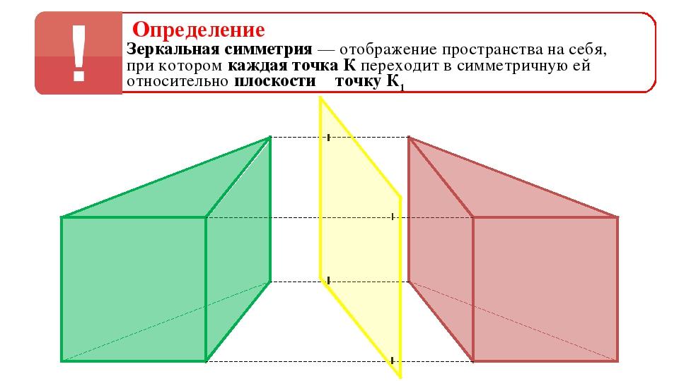 Определение Зеркальная симметрия — отображение пространства на себя, при кото...