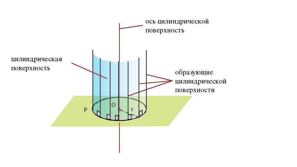 O P r α цилиндрическая поверхность ось цилиндрической поверхность образующие...